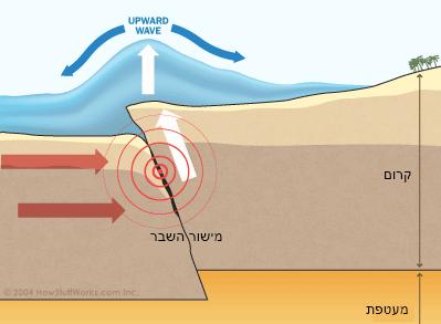 רעידת אדמה בקרקעית הים עם תנועה אנכית