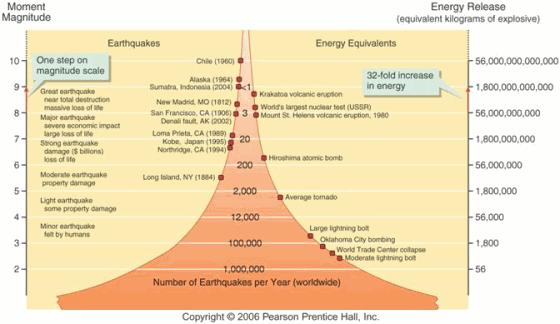 שחרור אנרגיה ברעידות אדמה