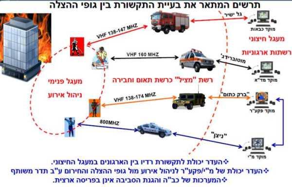 מפת התקשורת של ארגוני החירום בישראל