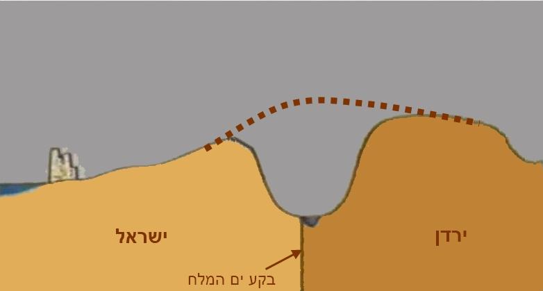 פרופיל בקע ים-המלח בו ניתן לראות קו מקווקו הממחיש כיצד האיזור נראה לפני היווצרותו.