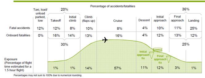 """תאונות והרוגים עפ""""י שלבי הטיסה - סיכום סטטיסטי של תאונות אוויריות 1959-2008"""